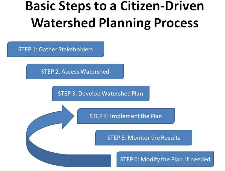 StepsToCitizenPlanning